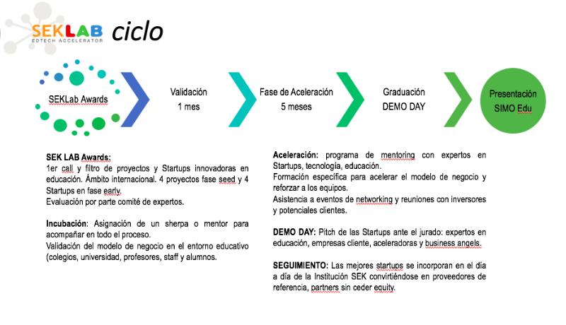 SEK-Lab-Ciclo-aceleracion